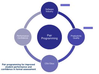 Pair programming for improved student performance and confidence in formal assessment