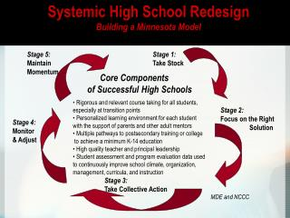 Core Components                                            	of Successful High Schools