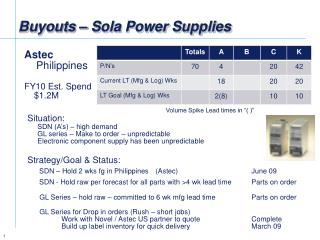 Buyouts – Sola Power Supplies
