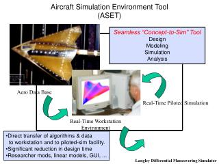 Aircraft Simulation Environment Tool (ASET)
