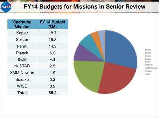 FY14 Budgets for Missions in Senior Review