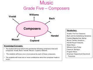 Music Grade Five  – Composers