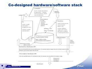 Co-designed hardware/software stack