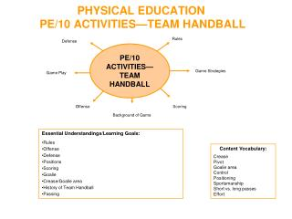 PHYSICAL EDUCATION PE/10  ACTIVITIES—TEAM HANDBALL
