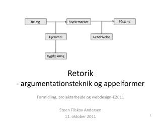 Retorik - argumentationsteknik og appelformer