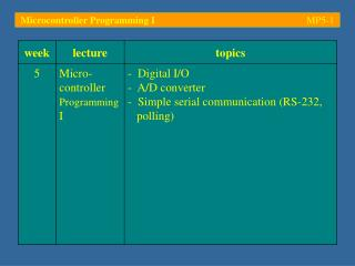 Microcontroller Programming I	 MP5- 1