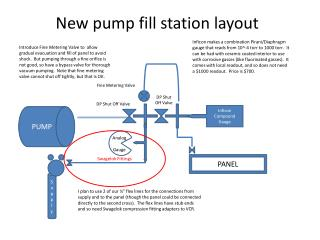 New pump fill station layout