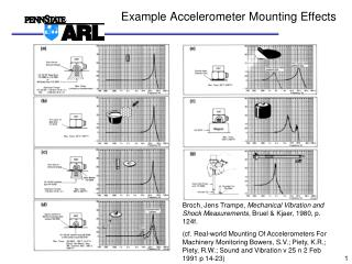 Example Accelerometer Mounting Effects