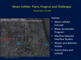 Muon  Collider: Plans,  Progress and Challenges Ronald Lipton, Fermilab