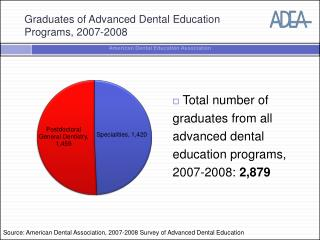 Graduates of Advanced Dental Education Programs, 2007-2008