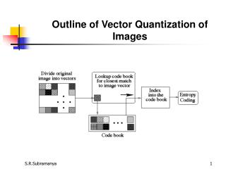 Outline of Vector Quantization of Images