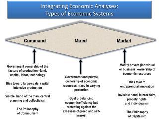 Integrating Economic Analyses: Types of Economic  Systems