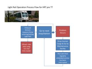 Light Rail Operation Process Flow for HRT pre TT