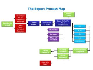 The Export Process Map