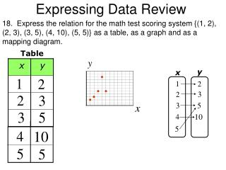 Expressing Data Review