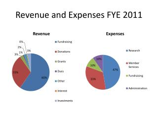 Revenue and Expenses FYE 2011