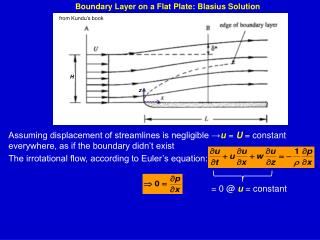 Boundary Layer on a Flat Plate:  Blasius  Solution