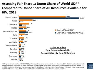 US$19.14 Billion Total Estimated Available Resources for HIV from All Sources