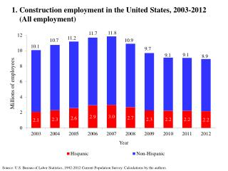1. Construction employment in the United States, 2003-2012     (All employment)