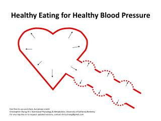 Healthy Eating for Healthy Blood Pressure