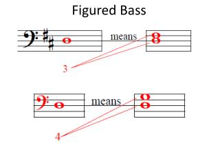 Figured Bass