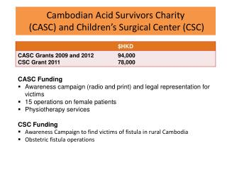 Cambodian Acid Survivors Charity (CASC ) and Children's Surgical Center (CSC)