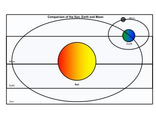 Comparison of the Sun, Earth and Moon