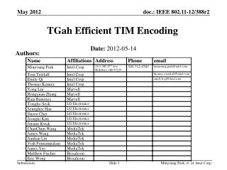 TGah Efficient TIM Encoding