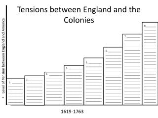 Tensions between England and the Colonies