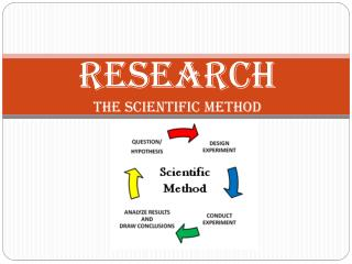 Research the Scientific Method