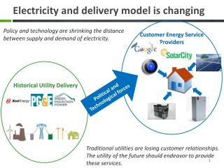 Electricity and delivery model is changing