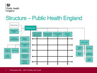 Structure – Public Health England