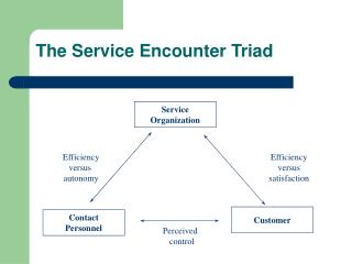 The Service Encounter Triad