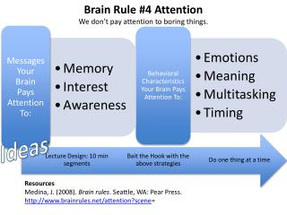 Brain Rule #4 Attention We don't pay attention to boring things.