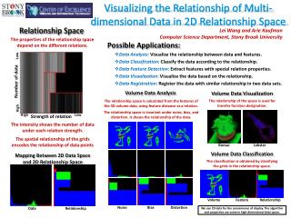 Visualizing the Relationship of Multi-dimensional Data in 2D Relationship Space