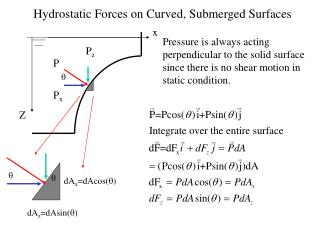 Hydrostatic Forces on Curved, Submerged Surfaces