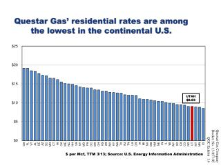 Questar  Gas'  residential rates are among  the lowest in the continental U.S.