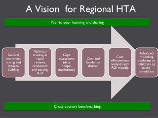 A  Vision   for Regional HTA