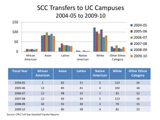 SCC Transfers to UC Campuses 2004-05 to 2009-10