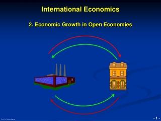 International Economics 2. Economic Growth in Open Economies