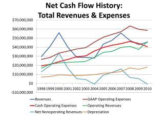 Net Cash Flow History: Total Revenues & Expenses