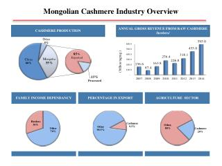 Mongolian Cashmere Industry Overview