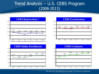 Trend Analysis – U.S. CEBS Program    (2008-2013)