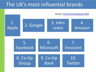 The UK's most influential brands