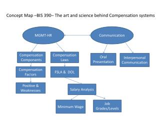 Concept Map –BIS 390– The art and science behind Compensation systems