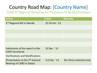Country Road Map:  [Country Name] CARD 2 nd  Regional  Workshop for Promotion of Ag  Mechanisaton
