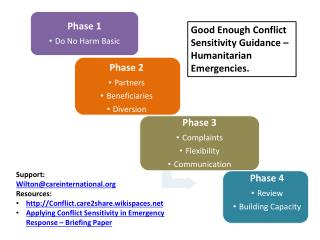 Phase 1 Do No Harm Basic
