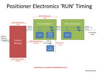 Positioner Electronics 'RUN' Timing