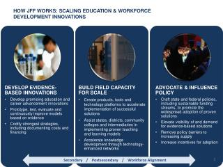 Secondary / Postsecondary / Workforce Alignment