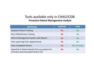 Tools available only in CHAS/ICDB: Proactive Patient Management module